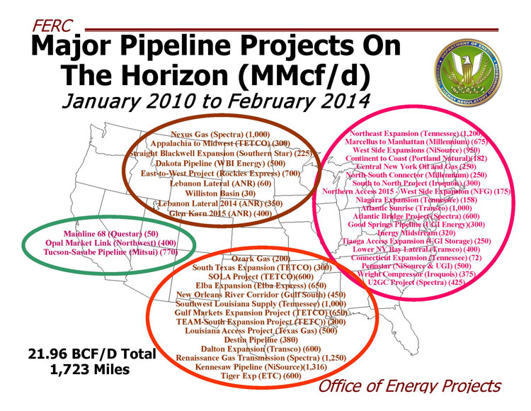 Major upcoming pipeline projects