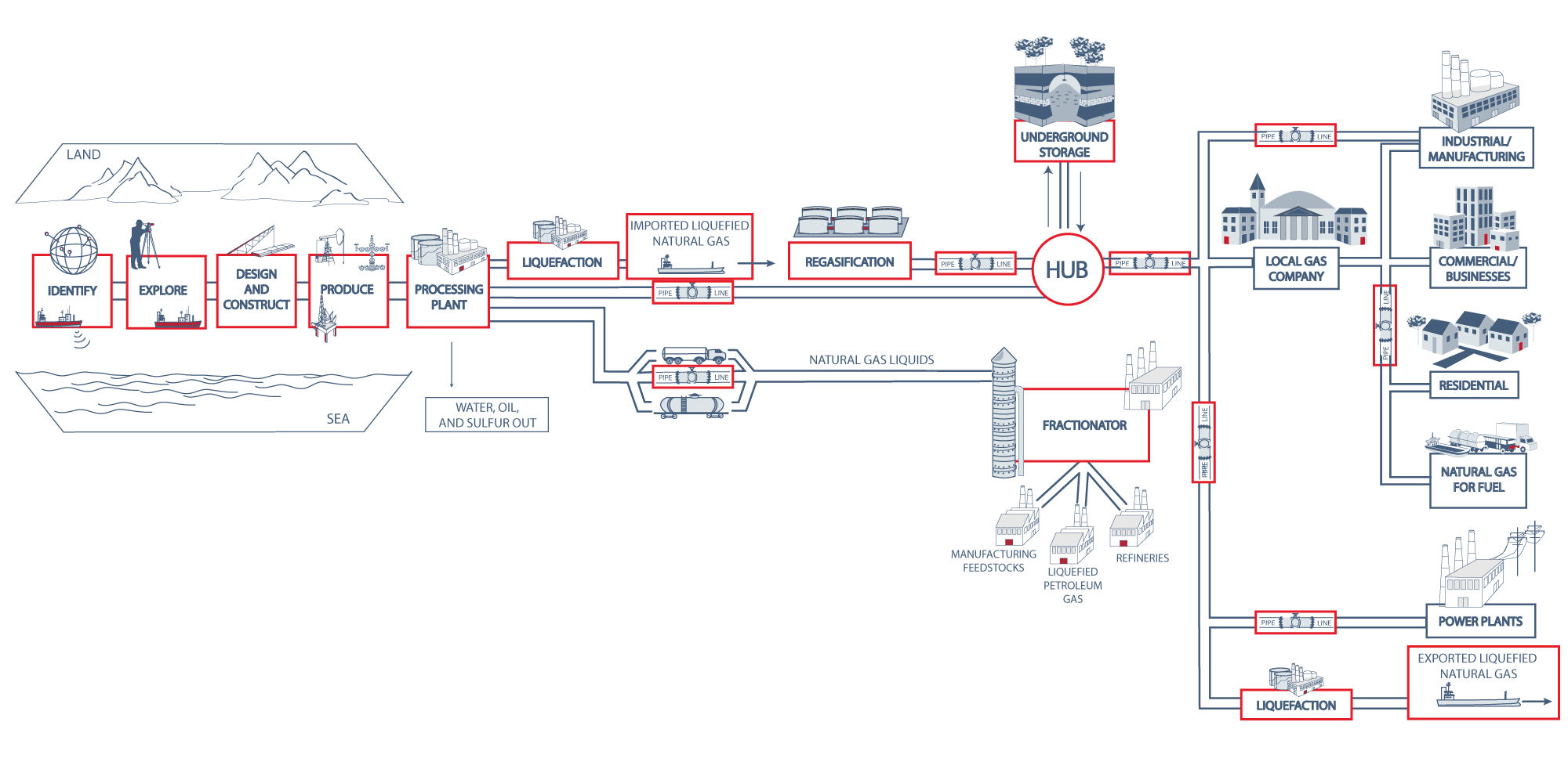 Natural gas supply chain energy infrastructure api gas supply chain geenschuldenfo Choice Image