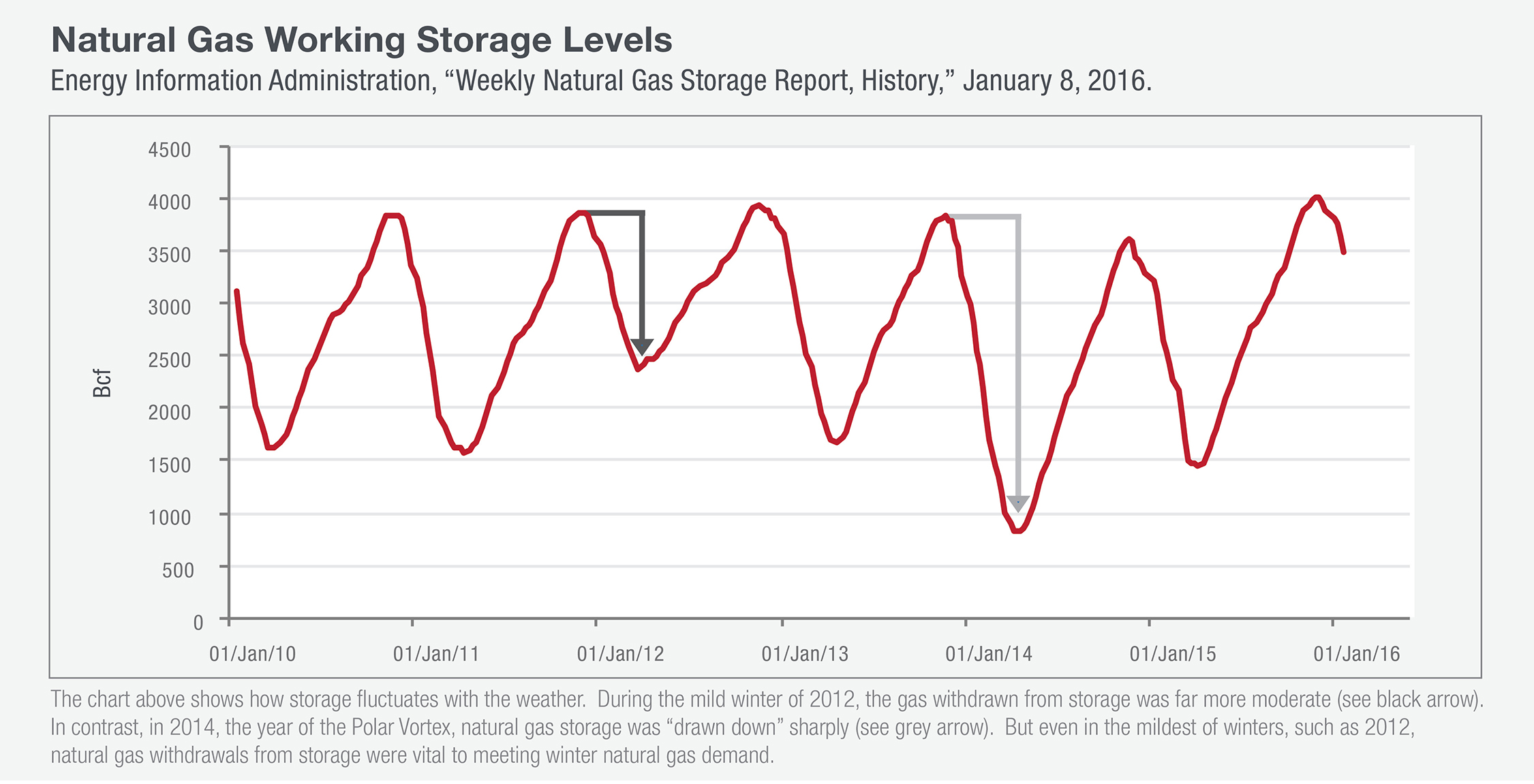 This graph shows natural gas working storage levels