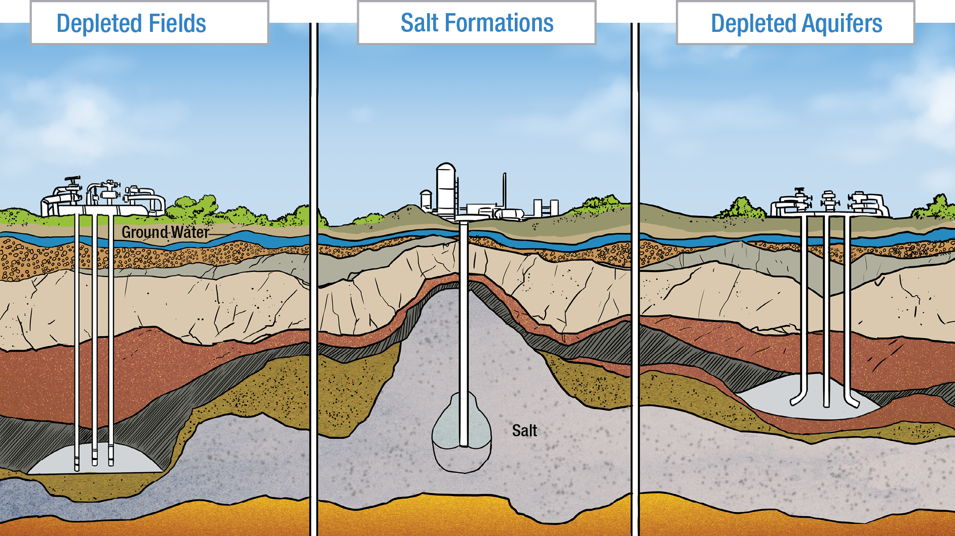 This image shows the different ways to store natural gas - in depleted field, salt formation or depleted aquifers